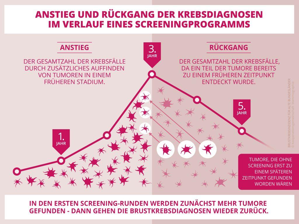 Newsroom » Infografik Anstieg und Rückgang der Krebsdiagnosen im ...